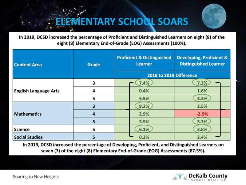 elementary school soars
